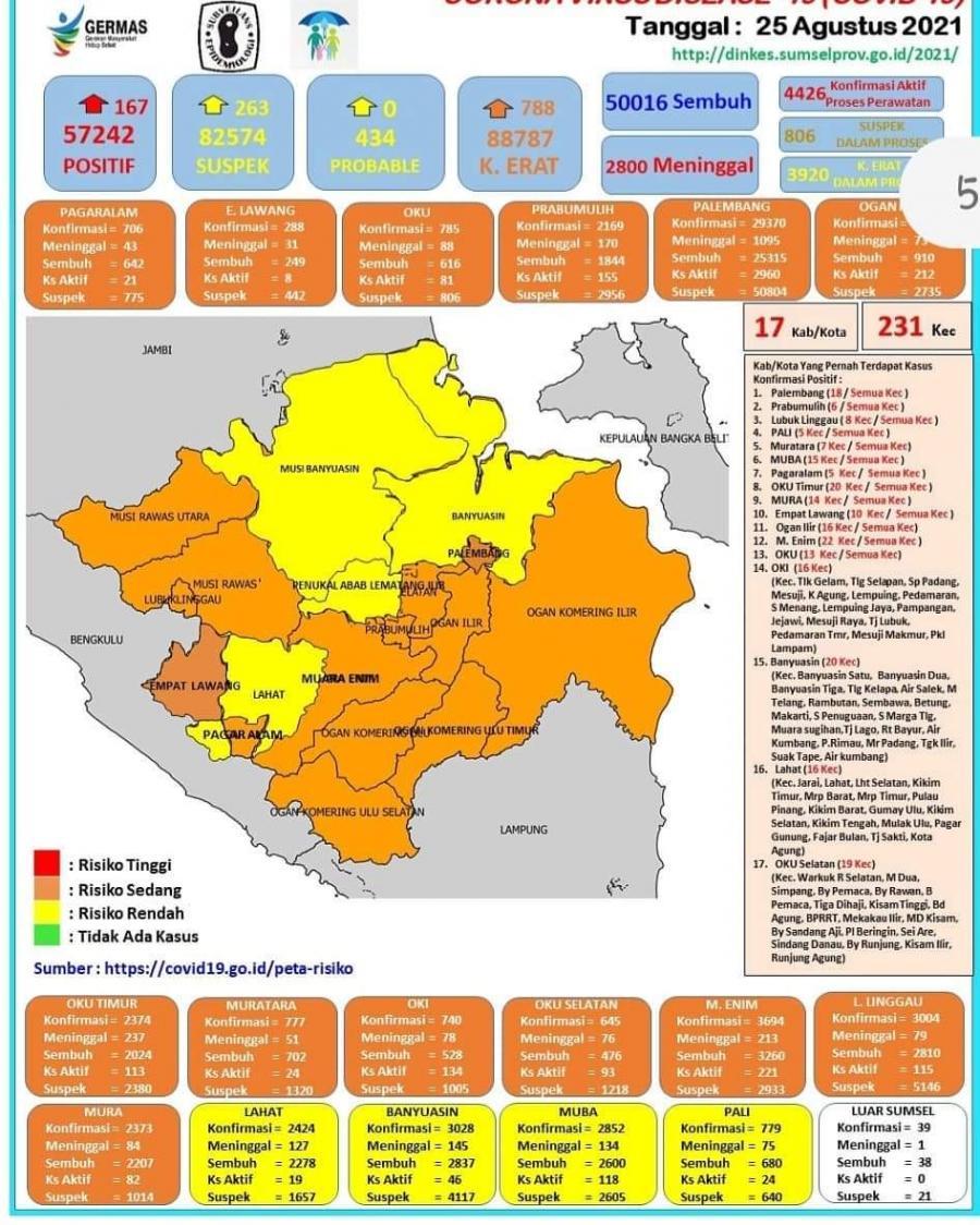 Situasi Terkini Perkembangan Covid-19 Di Kabupaten Musi Rawas